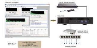 Optimus presenta el MR-8Z: servidor de audio de 8 zonas
