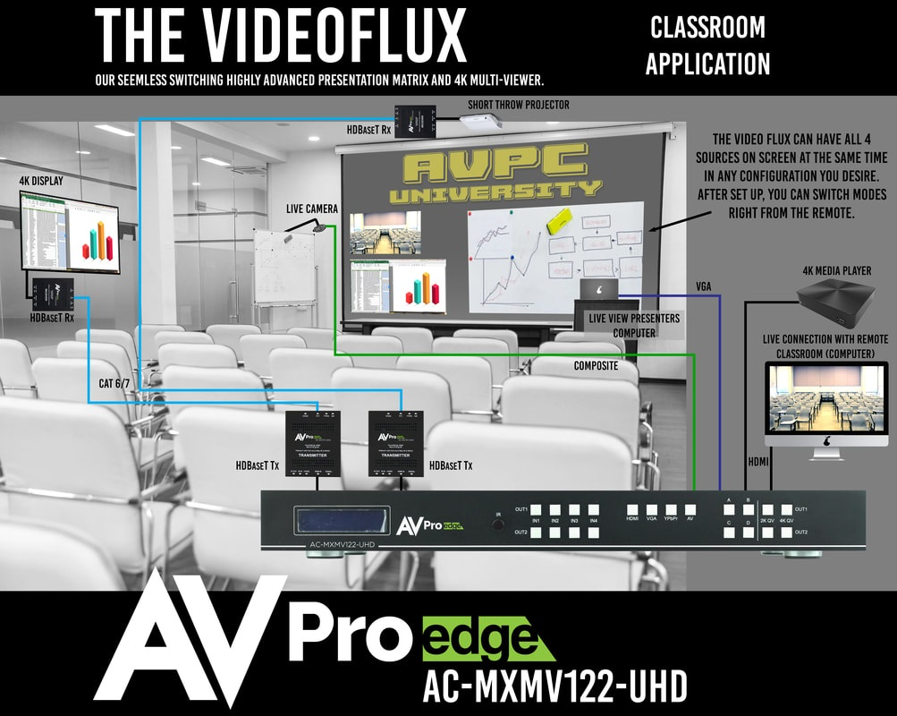 AVIT VISION, distribuidor oficial para España y Portugal de las soluciones de Gestión de Señales de AVPro Edge